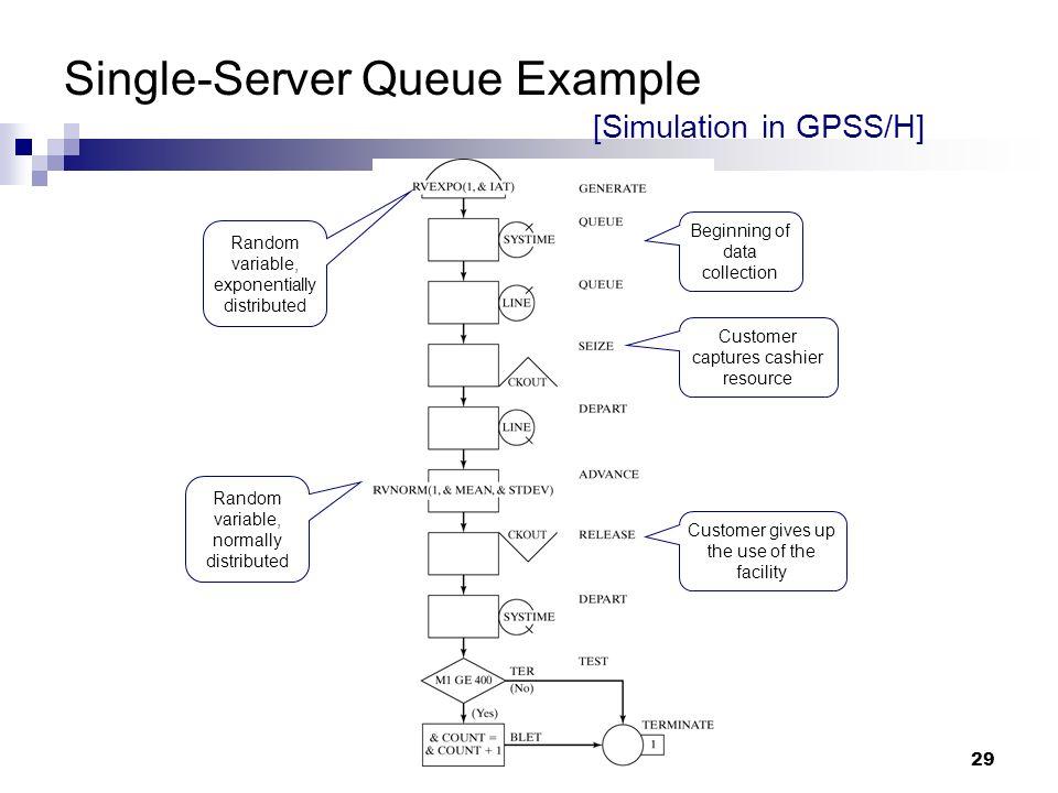 Single server queue simulation c++